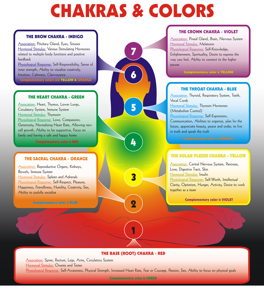 Chakra Associations In Depth