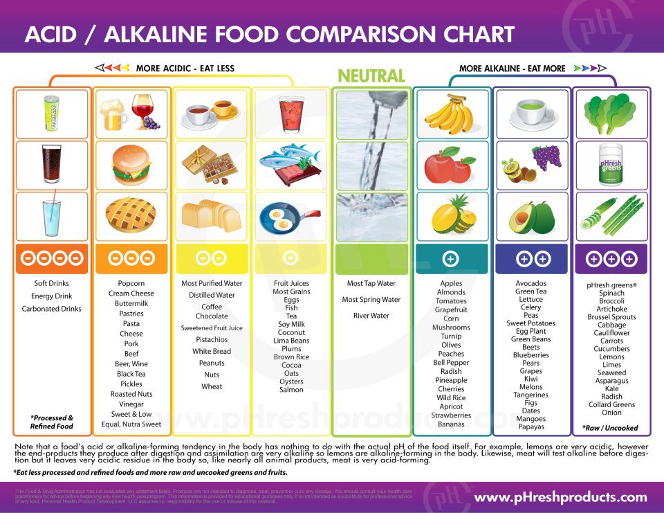 Alkaline Food To Get Baby Boy