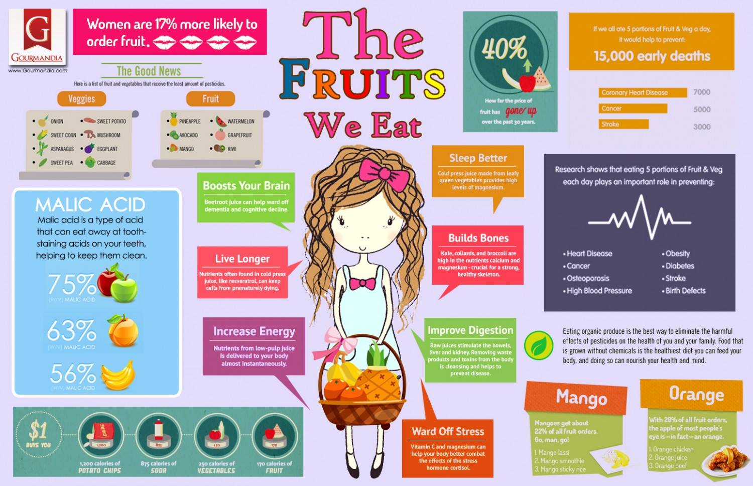 Is A High-Fruit Diet an Eating Disorder? • Vegan Nutrition ...