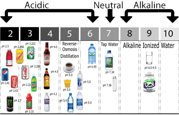 Ph Level Of Whole Foods  Water