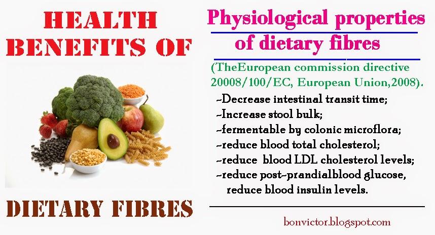 Foods Low In Fibre